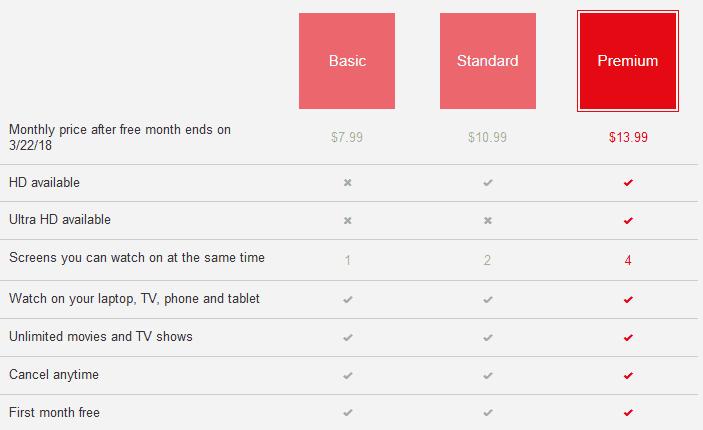 Netflix Premium Plan for Free